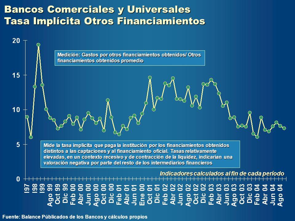 Bancos Comerciales y Universales Tasa Implícita Otros Financiamientos