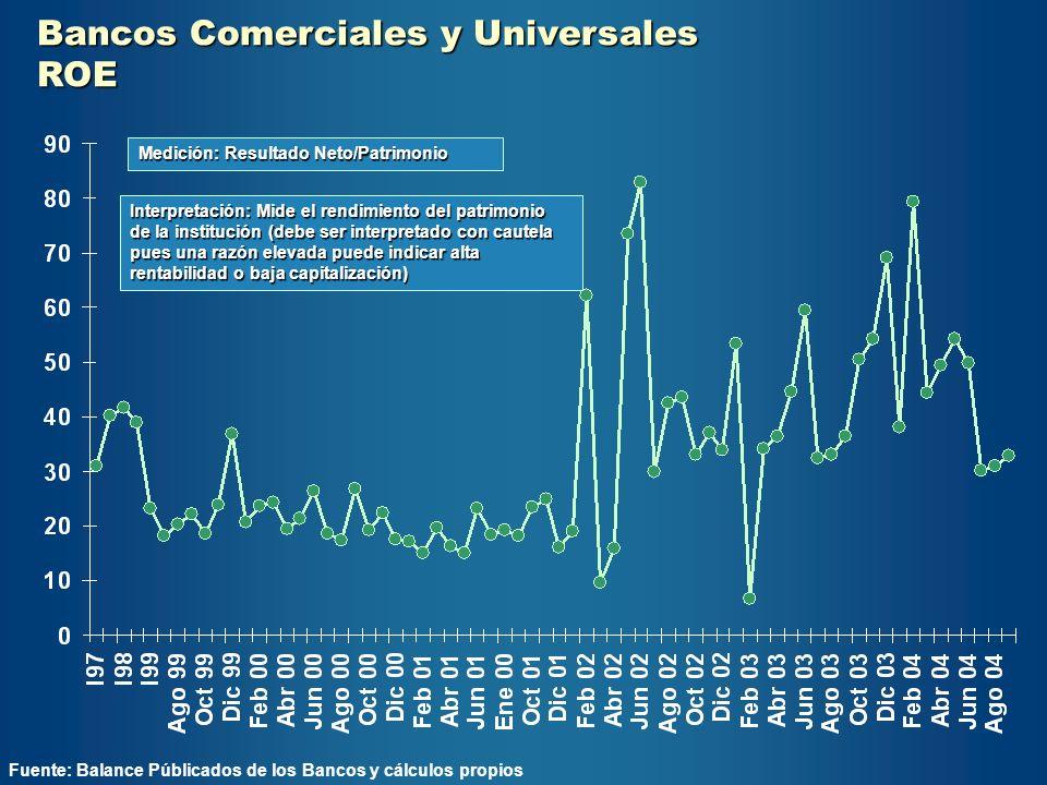Bancos Comerciales y Universales ROE