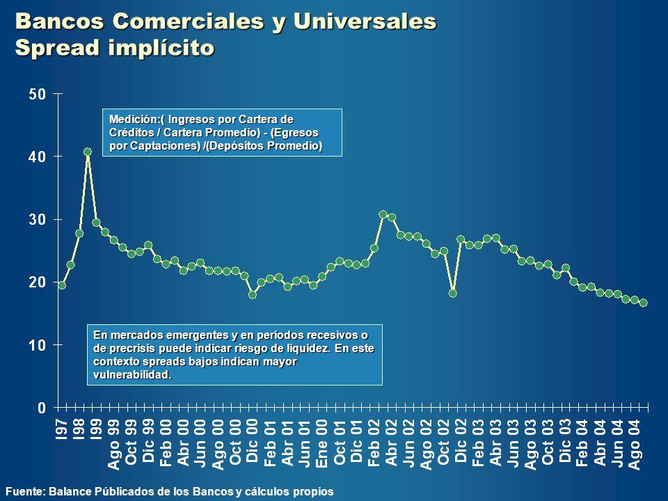 Bancos Comerciales y Universales Spread implícito