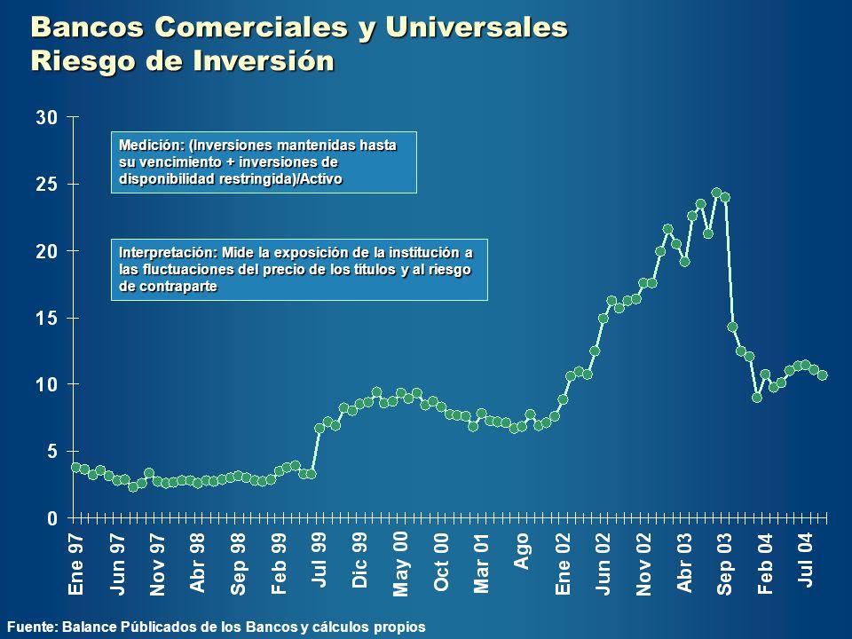 Bancos Comerciales y Universales Riesgo de Inversión