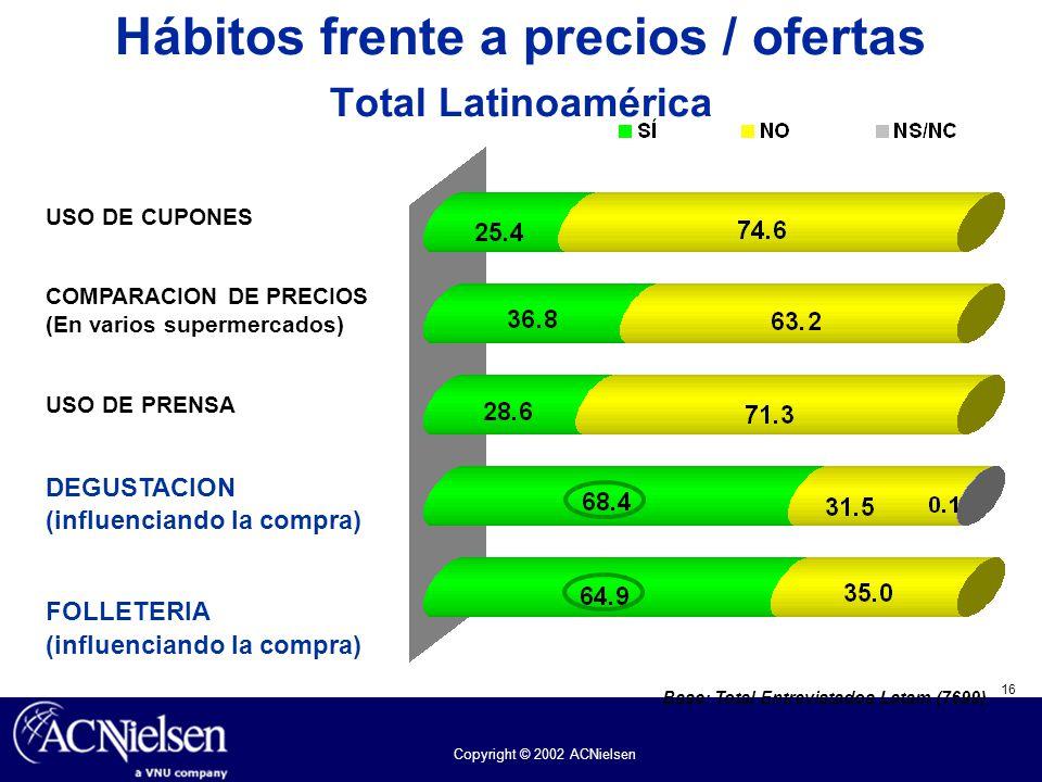 Hábitos frente a precios / ofertas Total Latinoamérica
