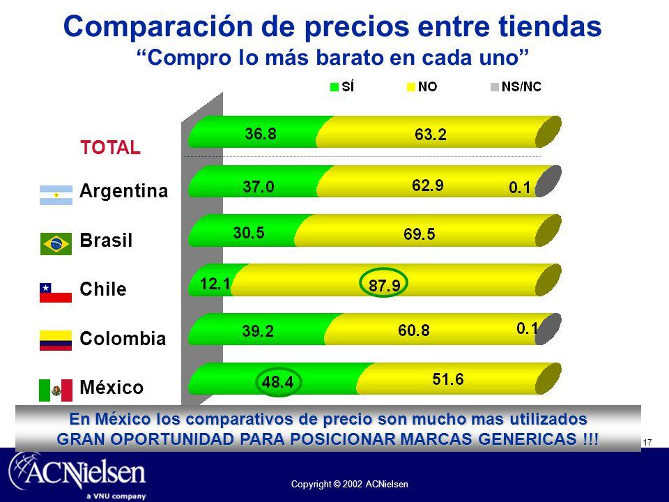 Comparación de precios entre tiendas Compro lo más barato en cada uno