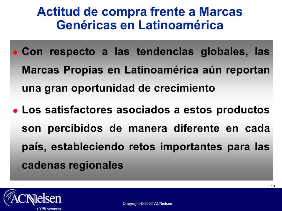 Actitud de compra frente a Marcas Genéricas en Latinoamérica