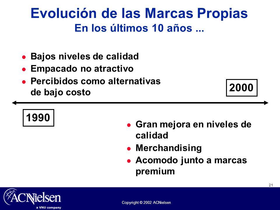 Evolución de las Marcas Propias En los últimos 10 años ...