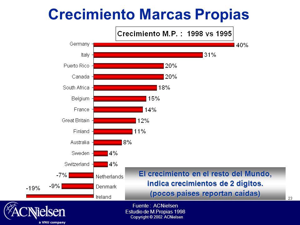Crecimiento Marcas Propias (pocos países reportan caídas)