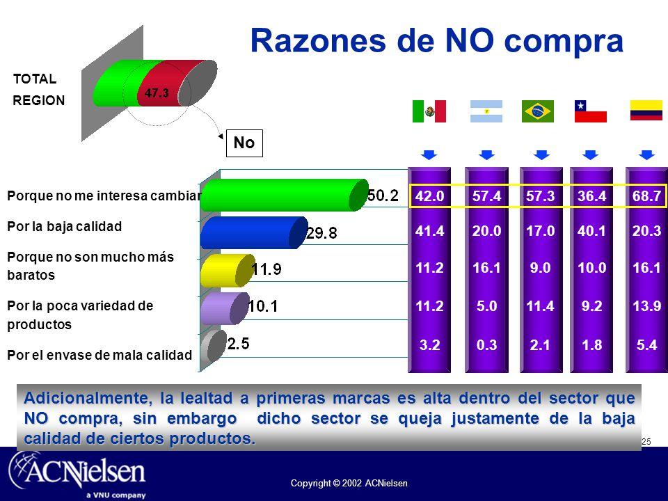 Razones de NO compra TOTAL. REGION. Argentina. Brasil. Chile. Colombia. 57.4. 57.3. 36.4. 68.7.