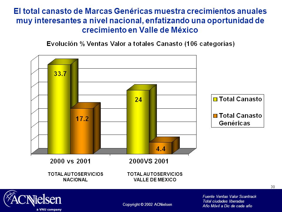 El total canasto de Marcas Genéricas muestra crecimientos anuales muy interesantes a nivel nacional, enfatizando una oportunidad de crecimiento en Valle de México