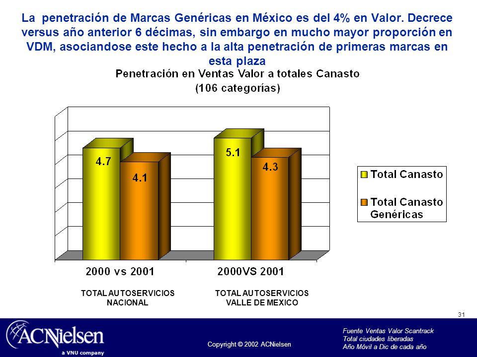 La penetración de Marcas Genéricas en México es del 4% en Valor