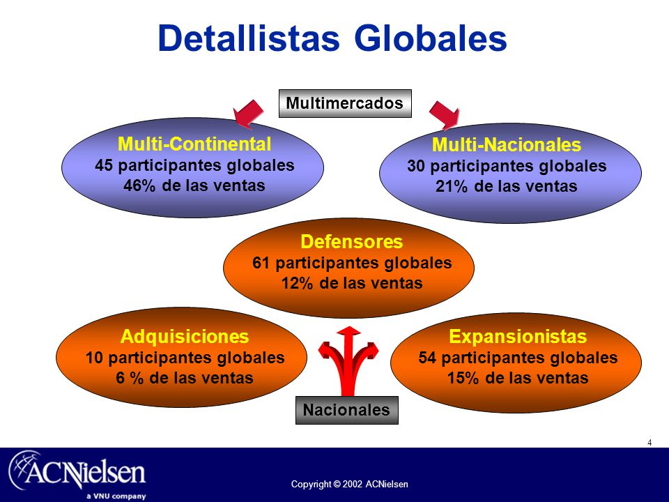 45 participantes globales 30 participantes globales
