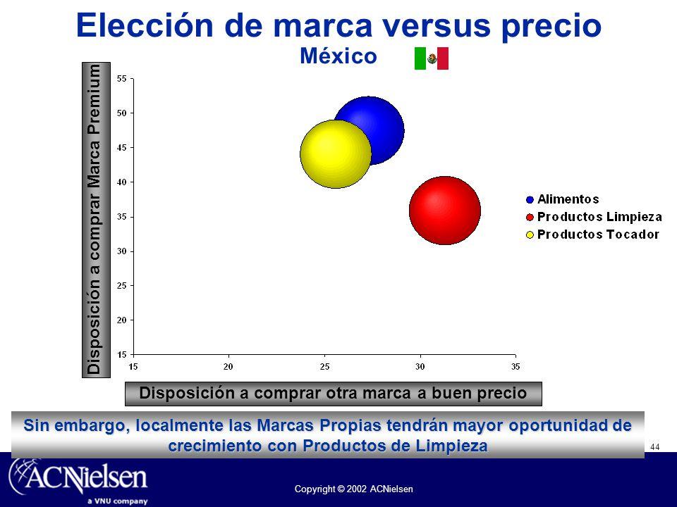 Elección de marca versus precio México