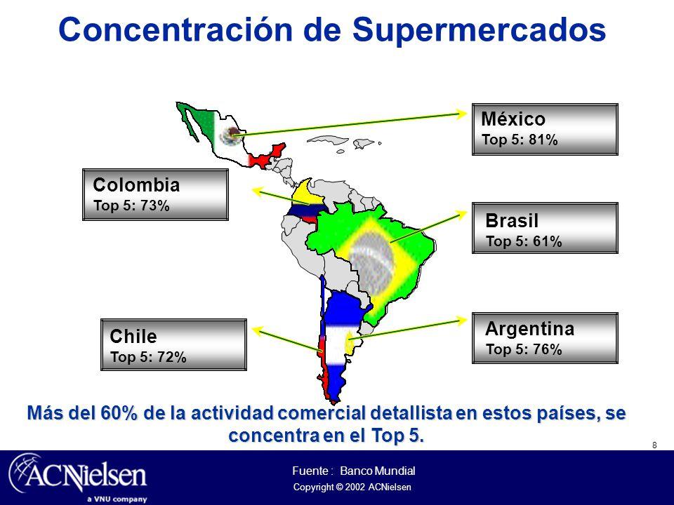 Concentración de Supermercados