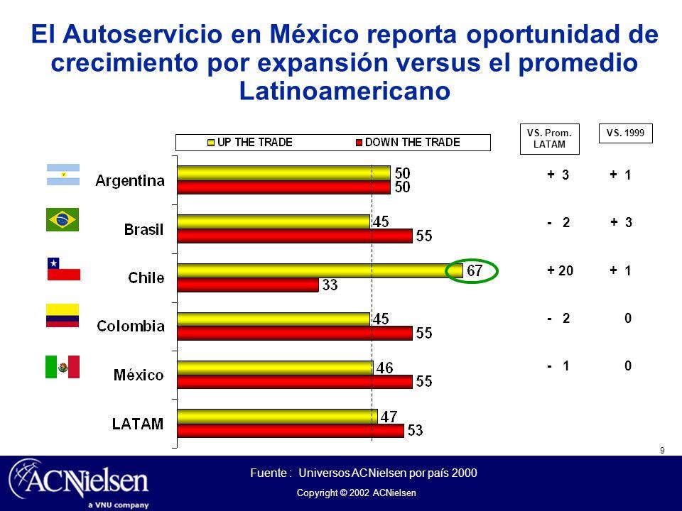 El Autoservicio en México reporta oportunidad de crecimiento por expansión versus el promedio Latinoamericano