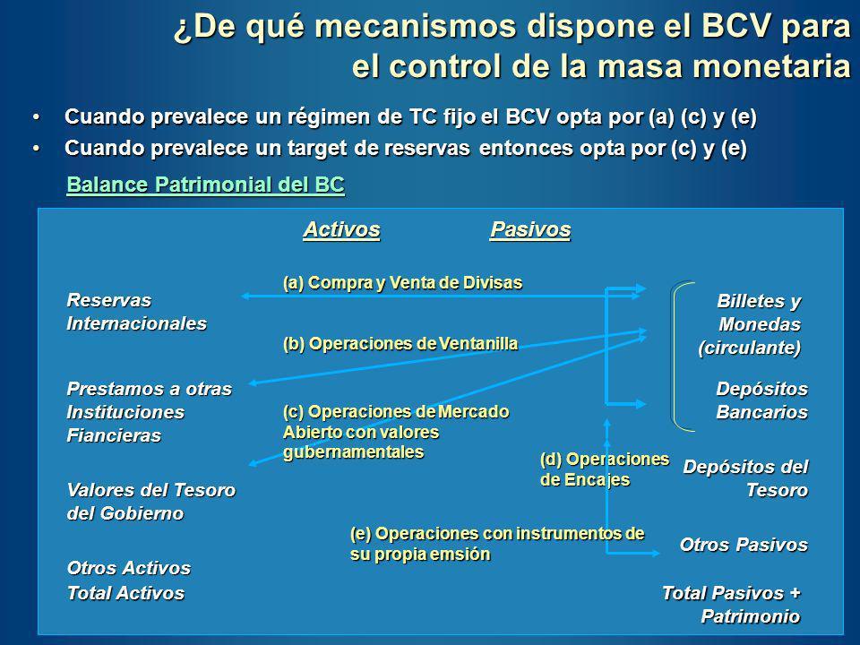¿De qué mecanismos dispone el BCV para el control de la masa monetaria