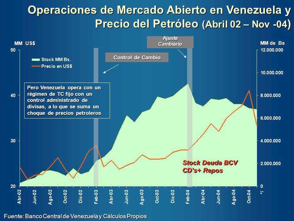 Operaciones de Mercado Abierto en Venezuela y Precio del Petróleo (Abril 02 – Nov -04)
