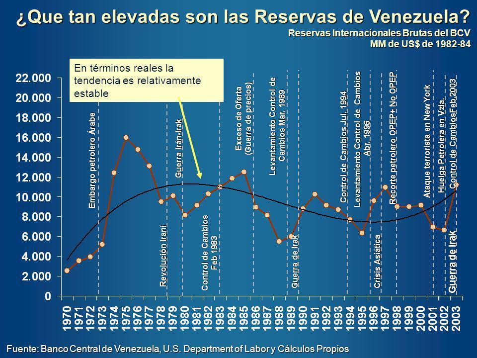 ¿Que tan elevadas son las Reservas de Venezuela