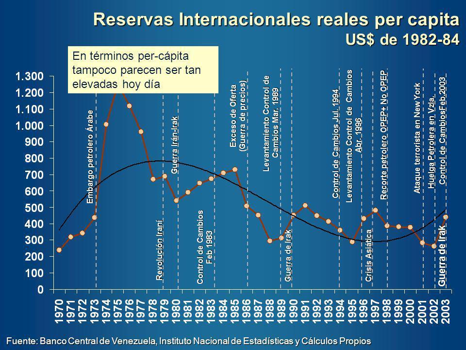 Reservas Internacionales reales per capita