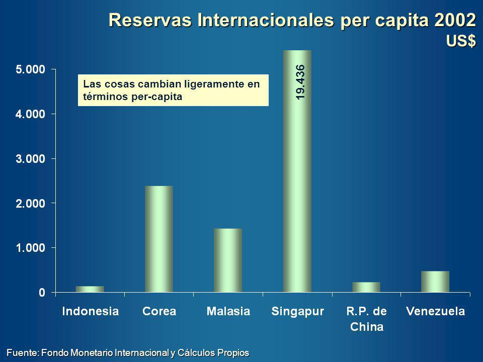 Reservas Internacionales per capita 2002