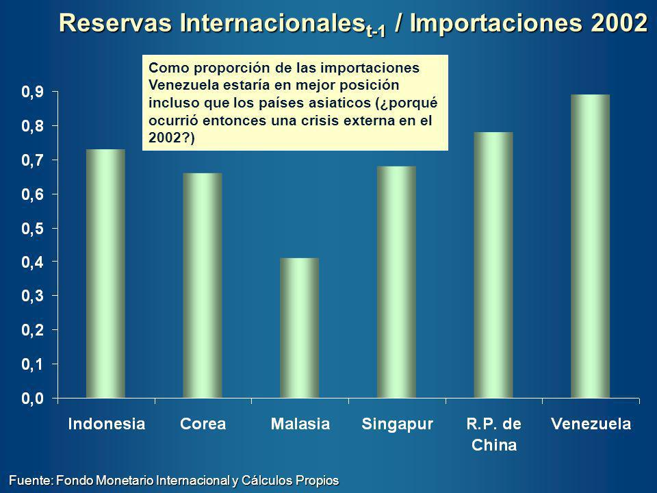 Reservas Internacionalest-1 / Importaciones 2002