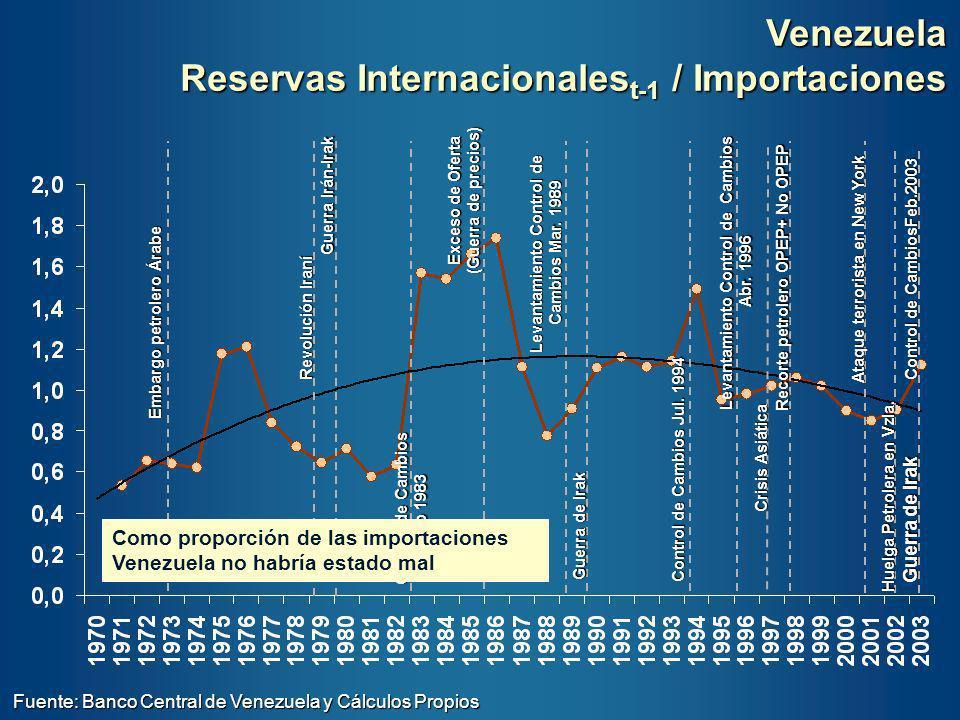 Reservas Internacionalest-1 / Importaciones