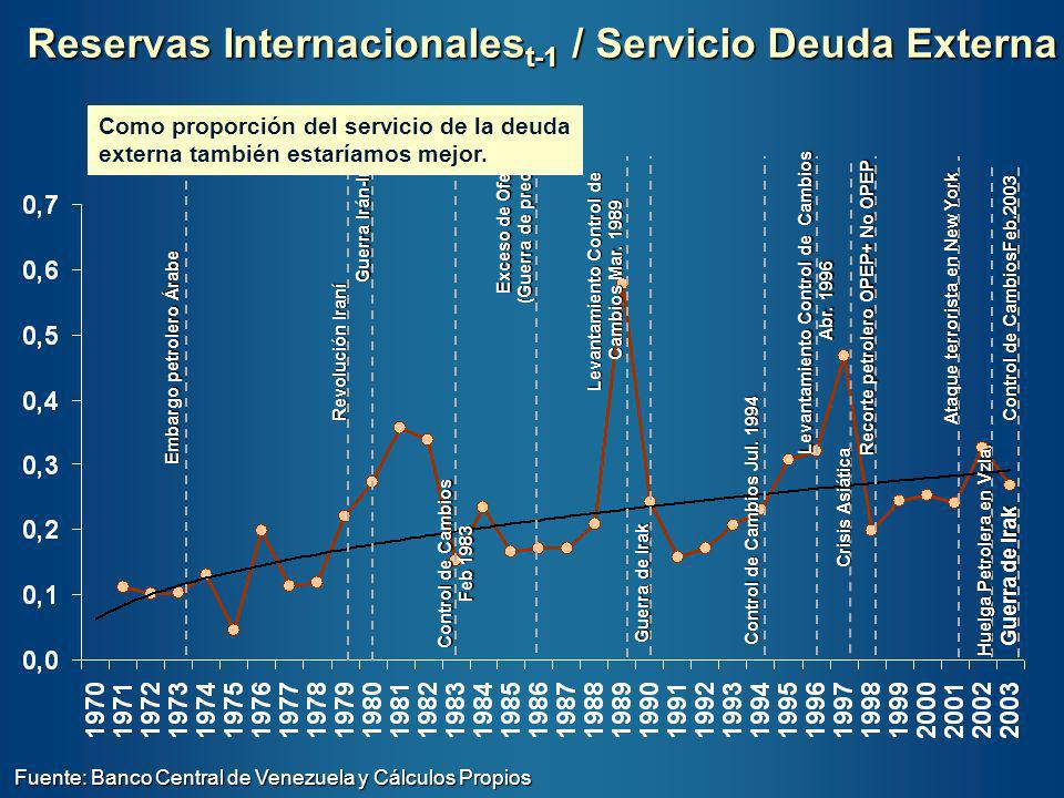 Reservas Internacionalest-1 / Servicio Deuda Externa