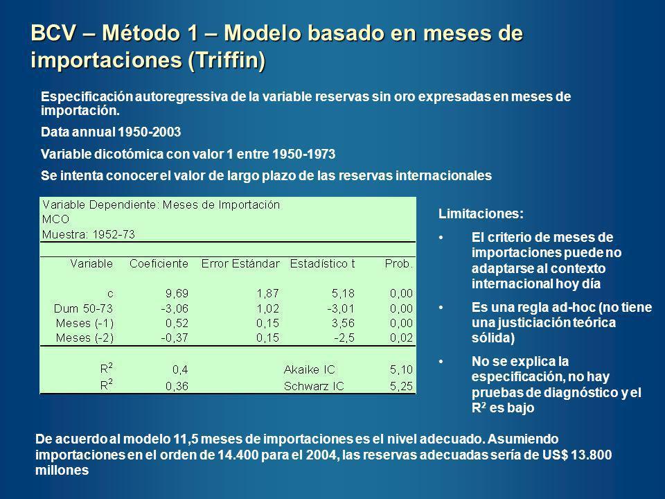 BCV – Método 1 – Modelo basado en meses de importaciones (Triffin)