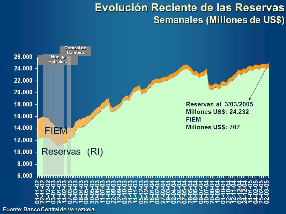 Evolución Reciente de las Reservas