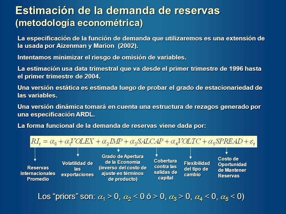 Estimación de la demanda de reservas (metodología econométrica)