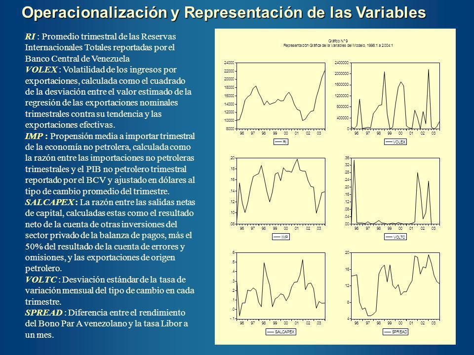 Operacionalización y Representación de las Variables