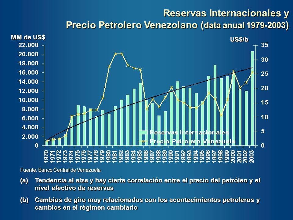 Reservas Internacionales y