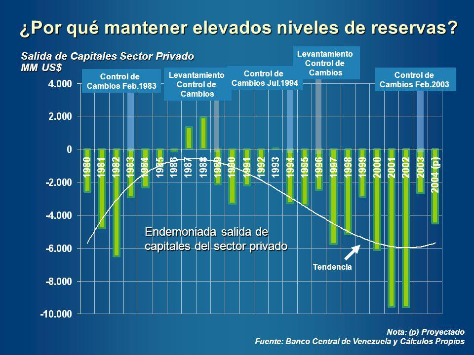 ¿Por qué mantener elevados niveles de reservas