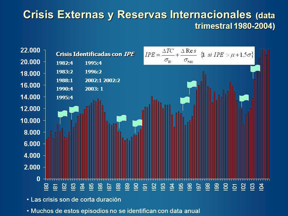 Crisis Externas y Reservas Internacionales (data trimestral 1980-2004)