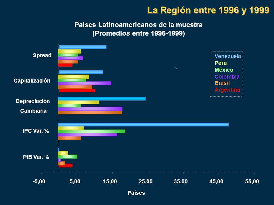 Países Latinoamericanos de la muestra