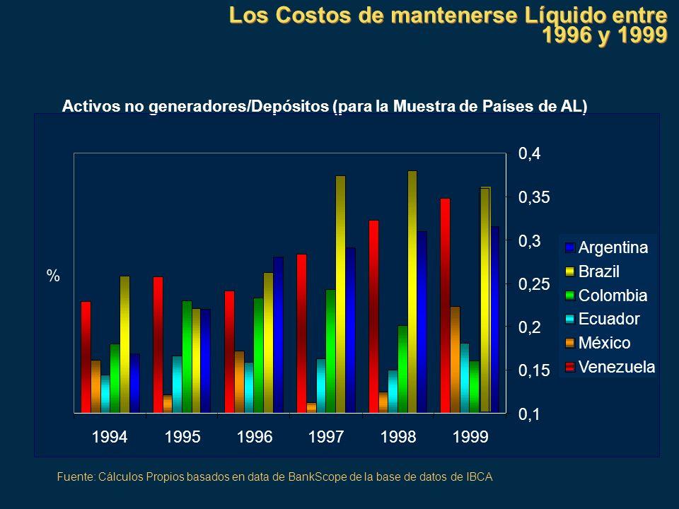 Los Costos de mantenerse Líquido entre 1996 y 1999
