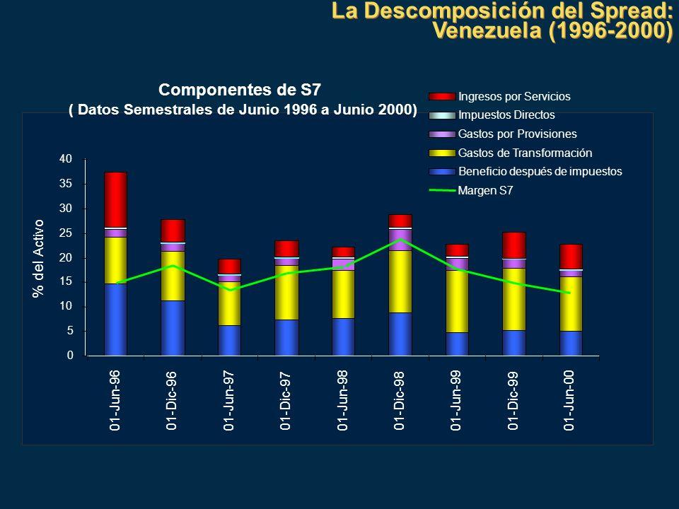 ( Datos Semestrales de Junio 1996 a Junio 2000)
