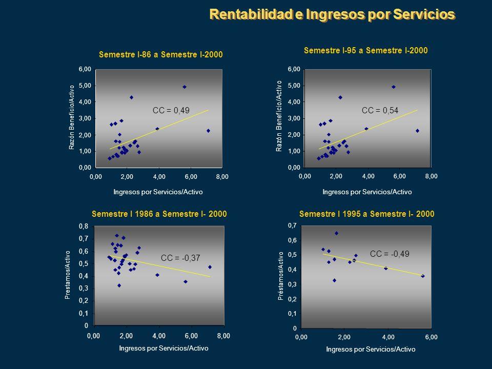 Rentabilidad e Ingresos por Servicios