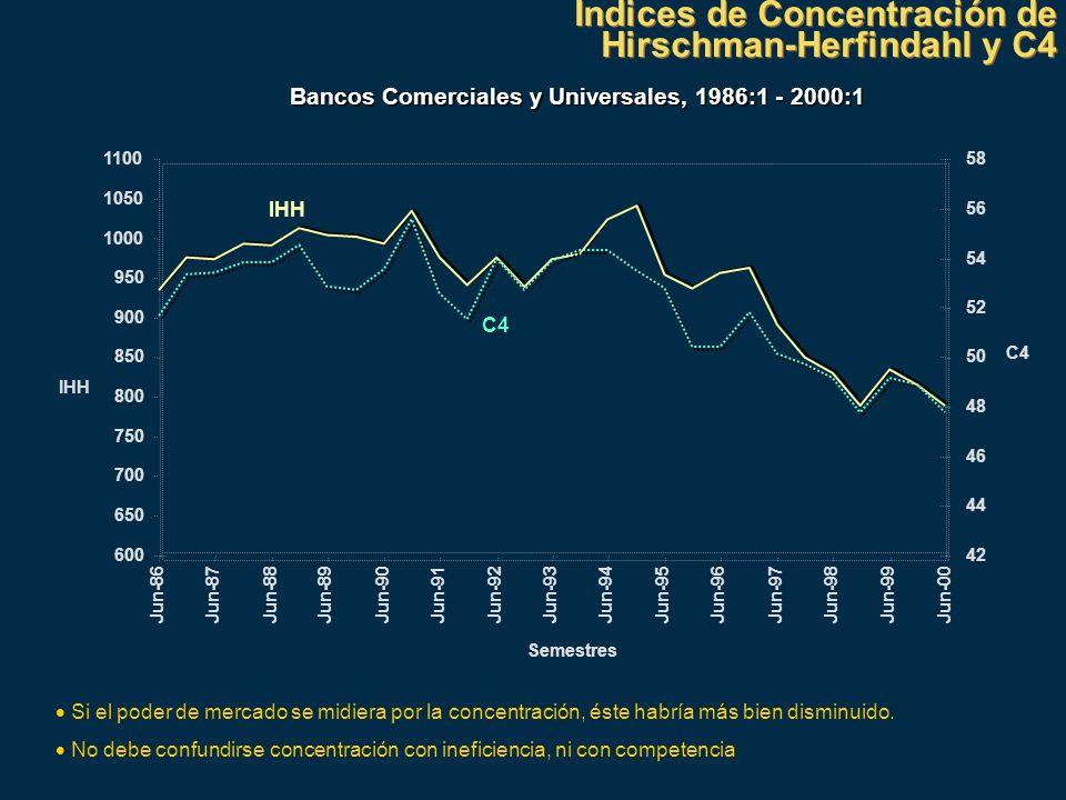 Indices de Concentración de Hirschman-Herfindahl y C4
