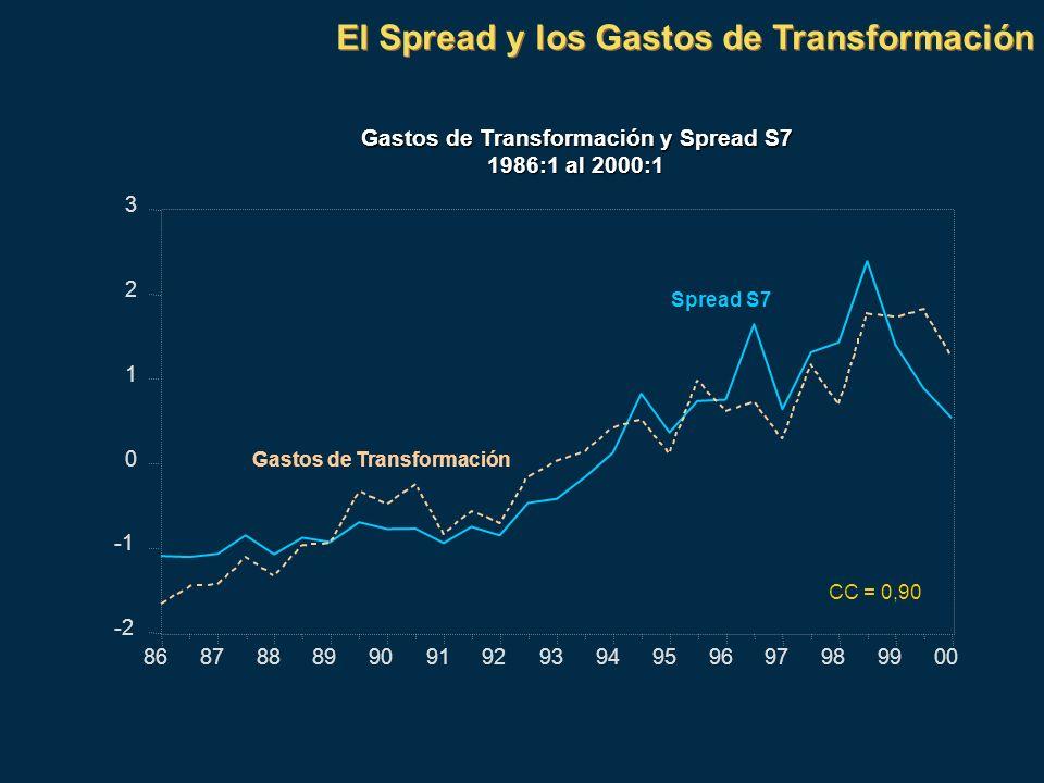 Gastos de Transformación y Spread S7