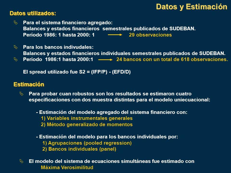 Datos y Estimación Datos utilizados: Estimación