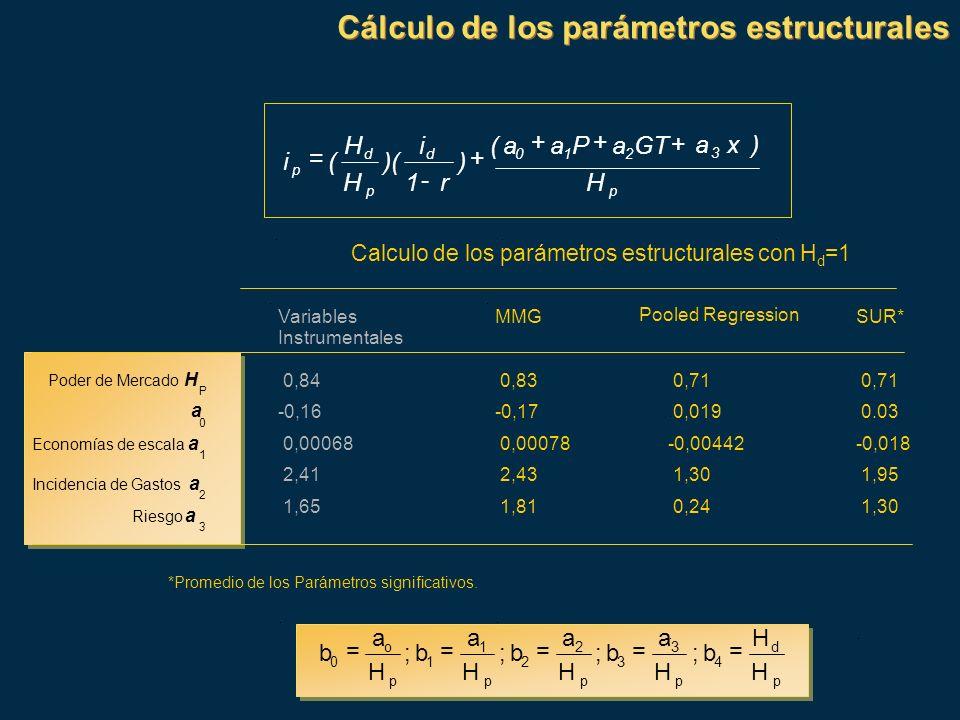 Cálculo de los parámetros estructurales