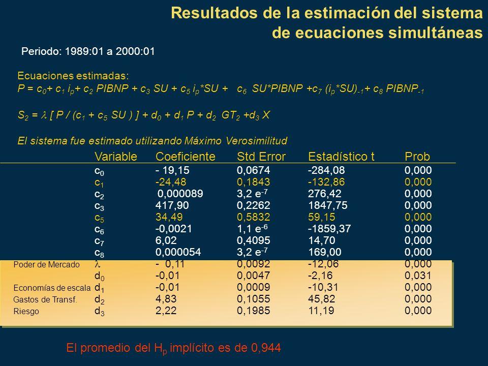 Resultados de la estimación del sistema de ecuaciones simultáneas