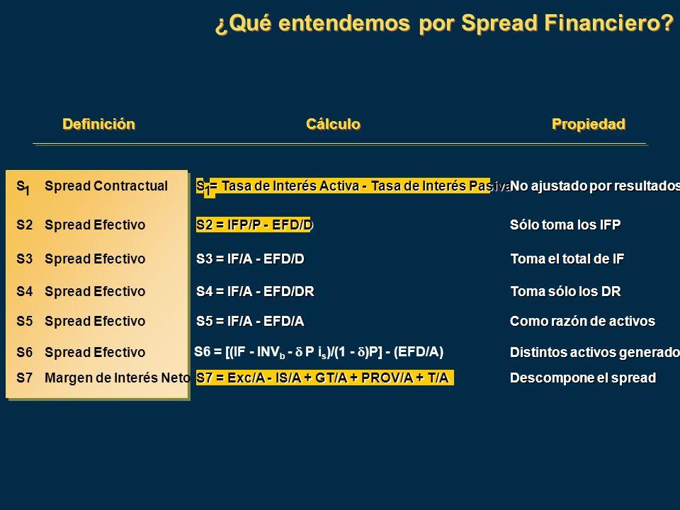 ¿Qué entendemos por Spread Financiero