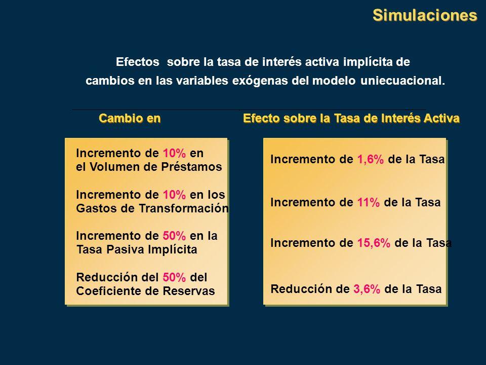 Simulaciones Efectos sobre la tasa de interés activa implícita de