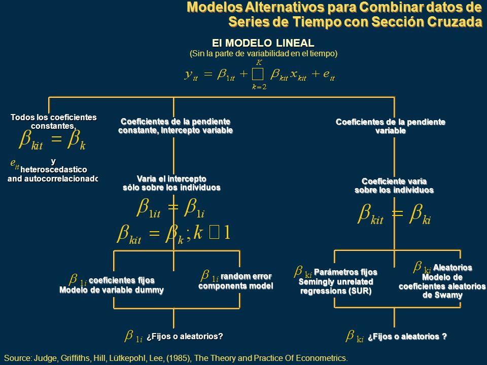 b ki Aleatorios Modelo de coeficientes aleatorios de Swamy