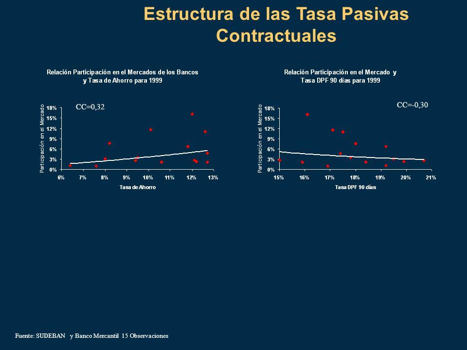 Estructura de las Tasa Pasivas Contractuales