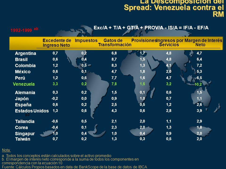 La Descomposición del Spread: Venezuela contra el RM