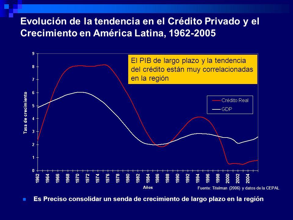 Evolución de la tendencia en el Crédito Privado y el Crecimiento en América Latina, 1962-2005