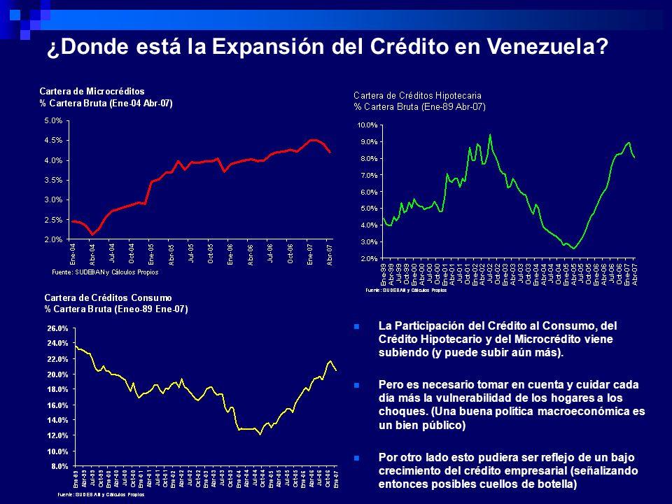 ¿Donde está la Expansión del Crédito en Venezuela