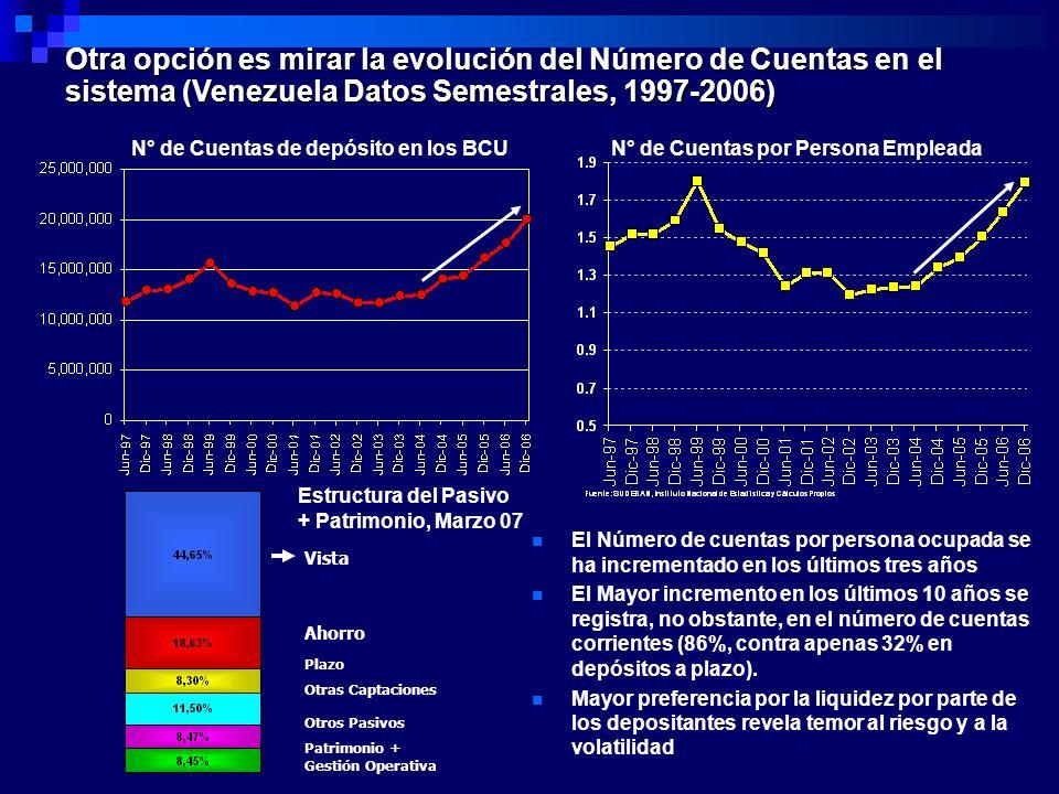Otra opción es mirar la evolución del Número de Cuentas en el sistema (Venezuela Datos Semestrales, 1997-2006)