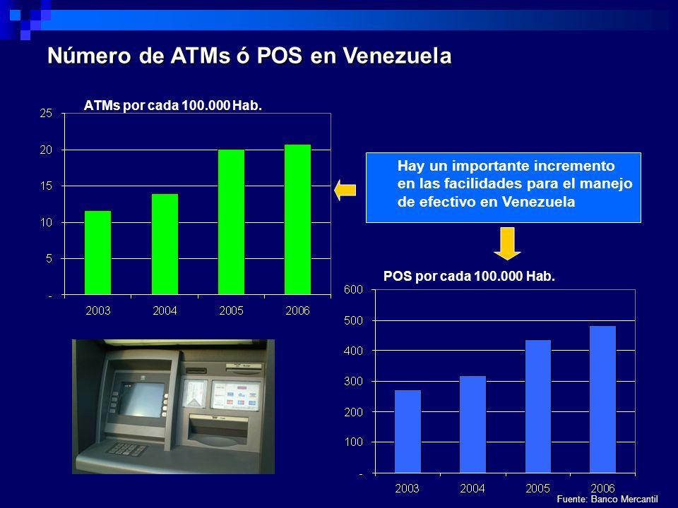Número de ATMs ó POS en Venezuela