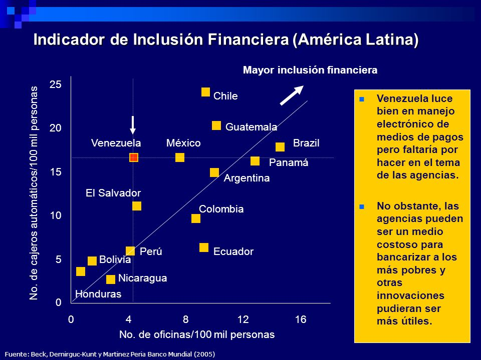 Indicador de Inclusión Financiera (América Latina)